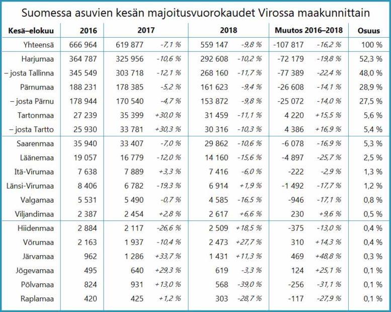 Suomessa asuvien kesän majoitusvuorokaudet Virossa maakunnittain 2016–2018