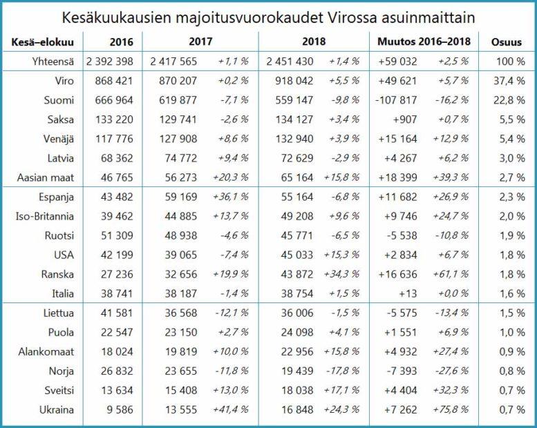 Kesäkuukausien majoitusvuorokaudet Virossa asuinmaittain 2016–2018