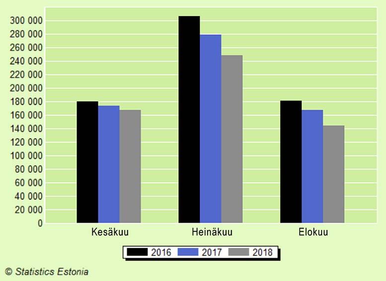 Suomessa asuvien majoitusvuorokaudet Virossa kesäkuukausina 2016–2018