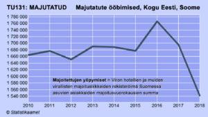 Suomesssa asuvien majoitusvuorokaudet Viron hotelleissa ja muissa majoitusliikkeissä 2010–2018. Lähde: Statistikaamet