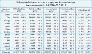 Helsingistä Tallinnan satamaan saapuneet laivamatkustajat kansalaisuuksittain 1.4.2018–31.3.2019