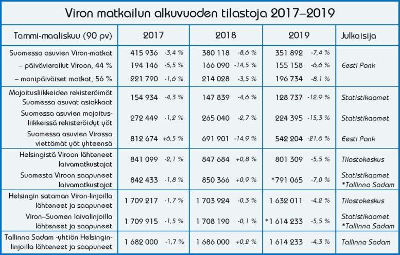 Viron matkailun kehitys tammi-maaliskuussa 2017–2019