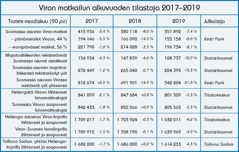 Viron matkailutilastojen vertailu, tammi-maaliskuu 2017–2019