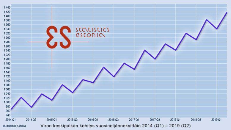 Viron keskipalkan kehitys kvartaaleittain 2014-2019