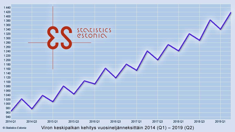 Viron keskipalkan kehitys vuosineljanneksittäin 2014-2019
