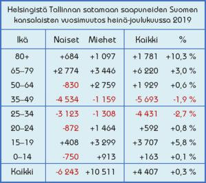 Tallinnan satamaan saapuneiden Suomen kansalaisten vuosimuutos heinä-joulukuussa 2019