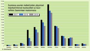 Suomessa asuvien matkailijoiden yöpymiset Saarenmaan majoitusliikkeissä 2017–2019