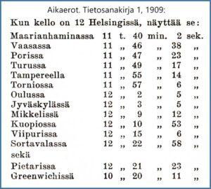 Suomen aikaerot. Tietosanakirja 1, 1909